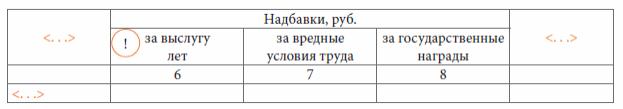 Правила оформления таблиц
